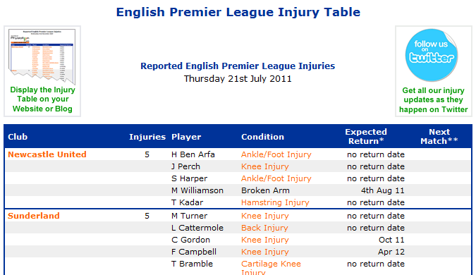 The PhysioRoom.com English Premier League Injury Table